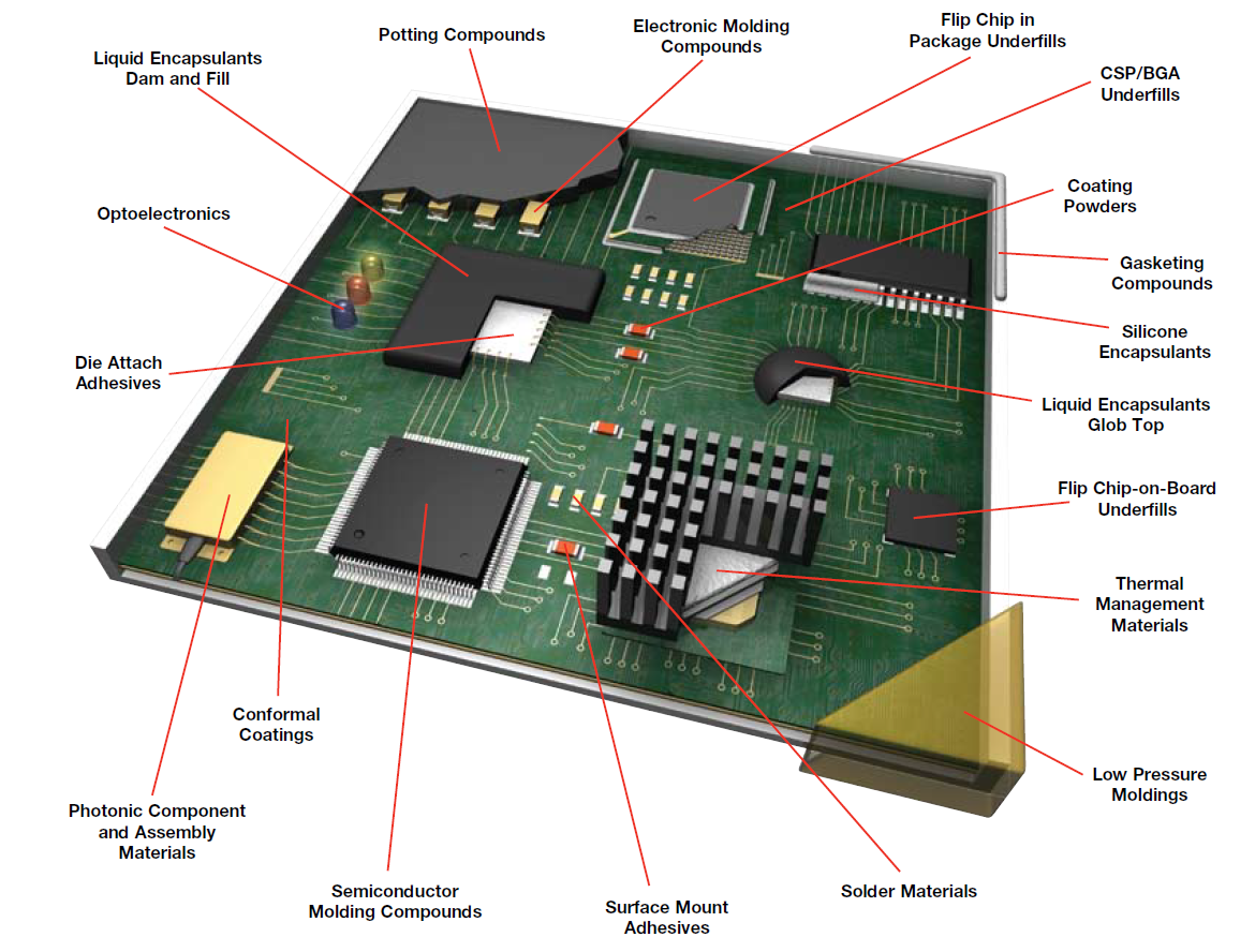 Printed circuit board assembly materials - Pros Technology